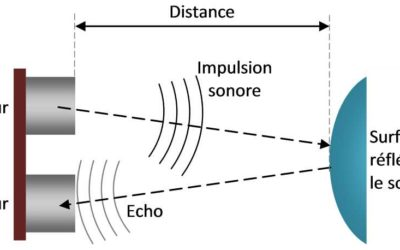 Les détecteurs d'ultrasons : principes de base